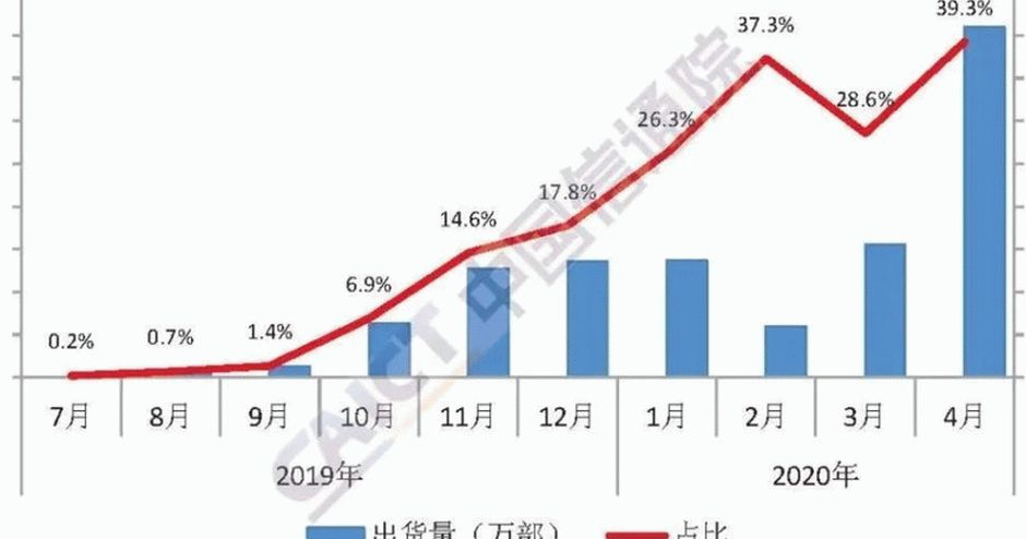 China 5G Mobile Phone Market أبريل 2020